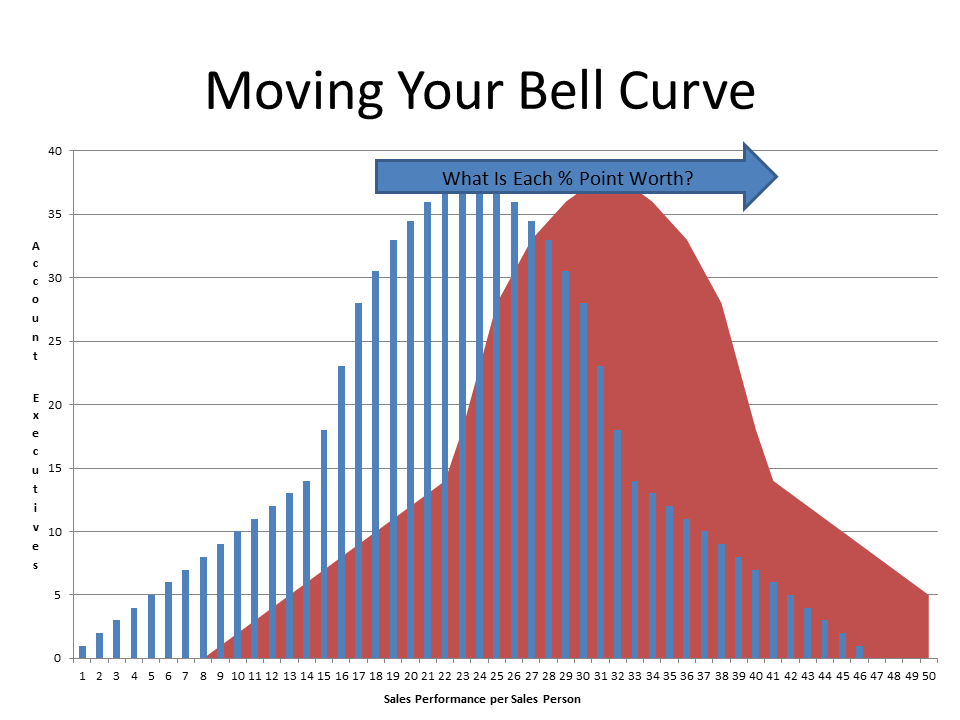 Moving Your Bell Curve